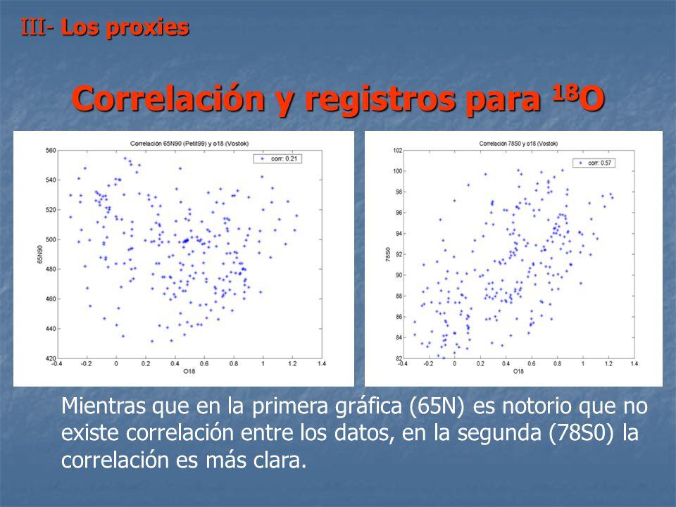 Correlación y registros para 18O