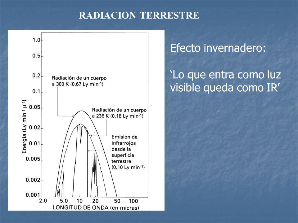 Efecto invernadero: 'Lo que entra como luz visible queda como IR'