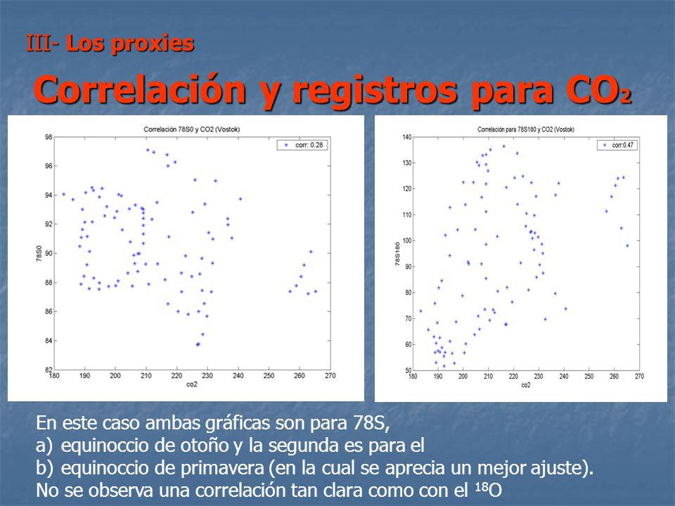 Correlación y registros para CO2