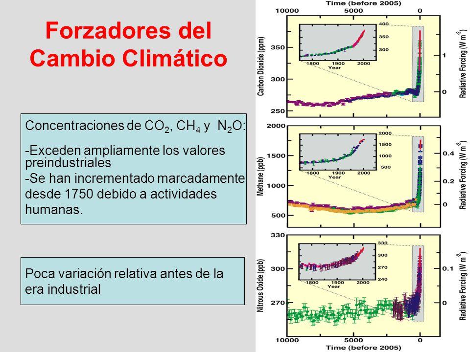 Forzadores del Cambio Climático
