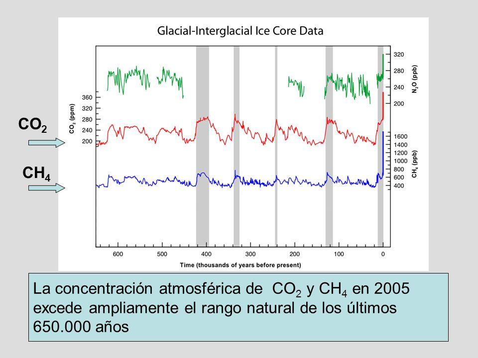 CO2 CH4. La concentración atmosférica de CO2 y CH4 en 2005.