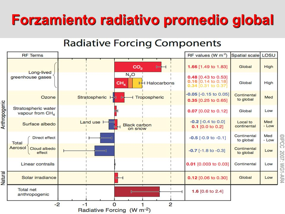 Forzamiento radiativo promedio global