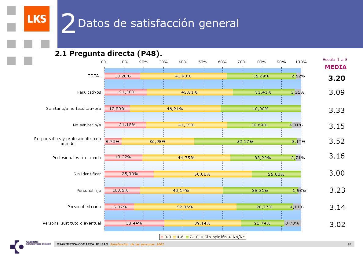2 Datos de satisfacción general 2.1 Pregunta directa (P48). 3.20 3.09