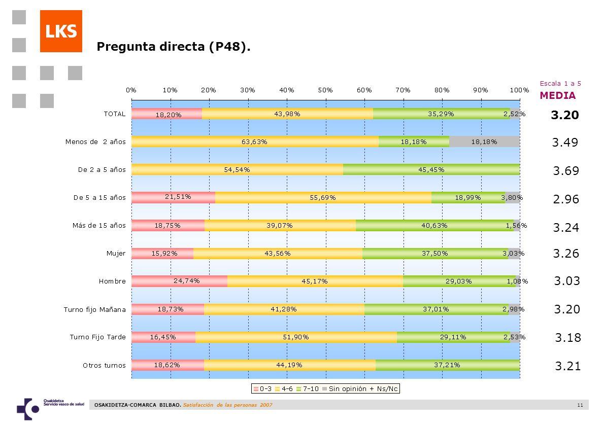 Pregunta directa (P48). Escala 1 a 5 MEDIA 3.20 3.49 3.69 2.96 3.24 3.26 3.03 3.20 3.18 3.21