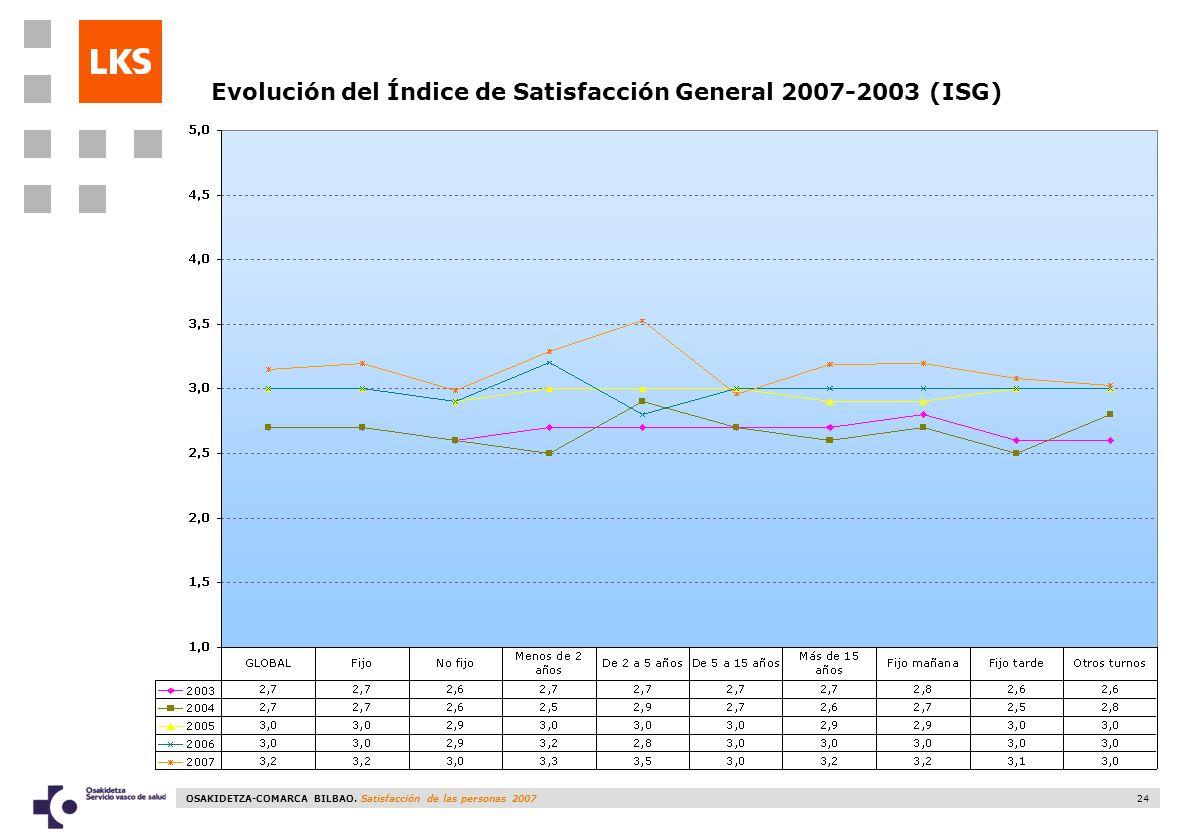 Evolución del Índice de Satisfacción General 2007-2003 (ISG)