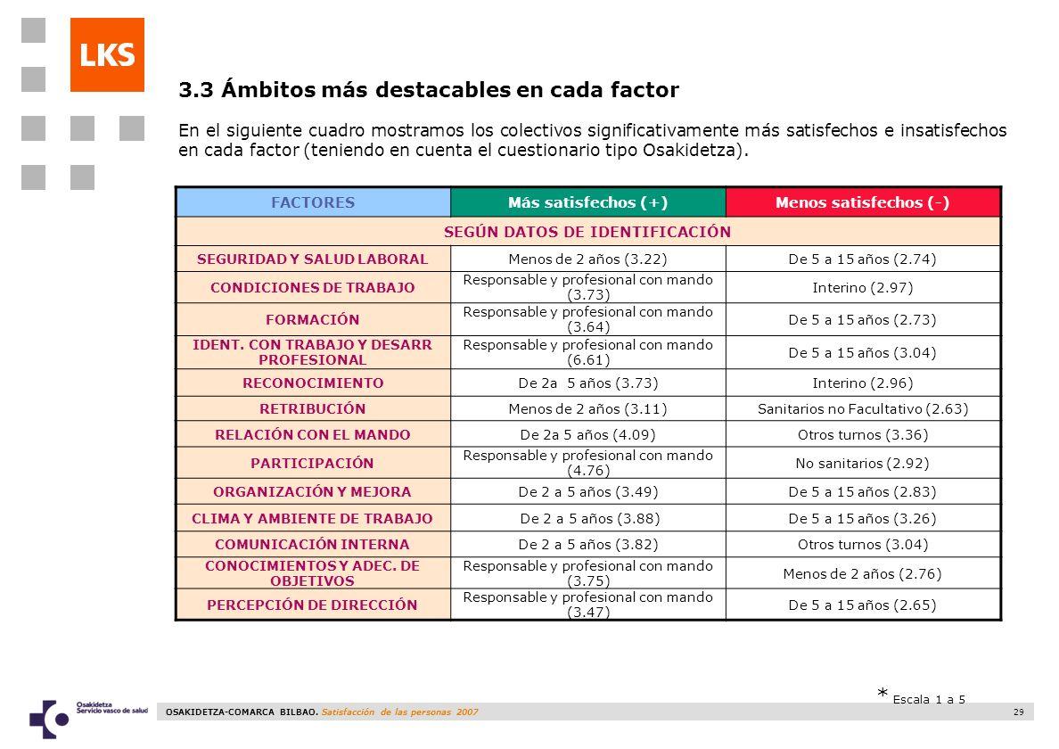3.3 Ámbitos más destacables en cada factor