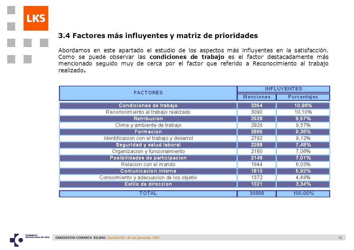 3.4 Factores más influyentes y matriz de prioridades