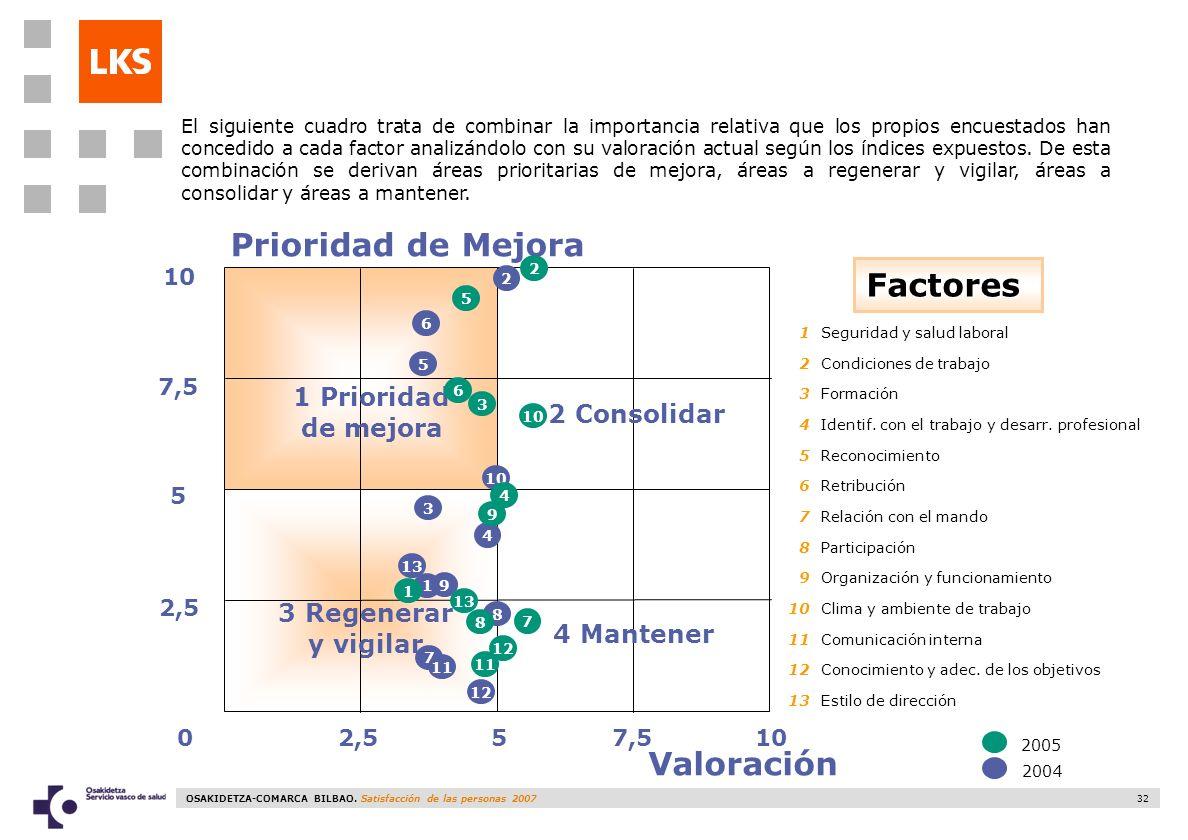 Prioridad de Mejora Factores Valoración 1 Prioridad de mejora
