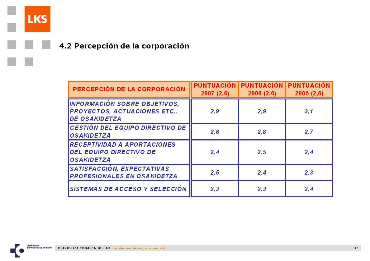 4.2 Percepción de la corporación