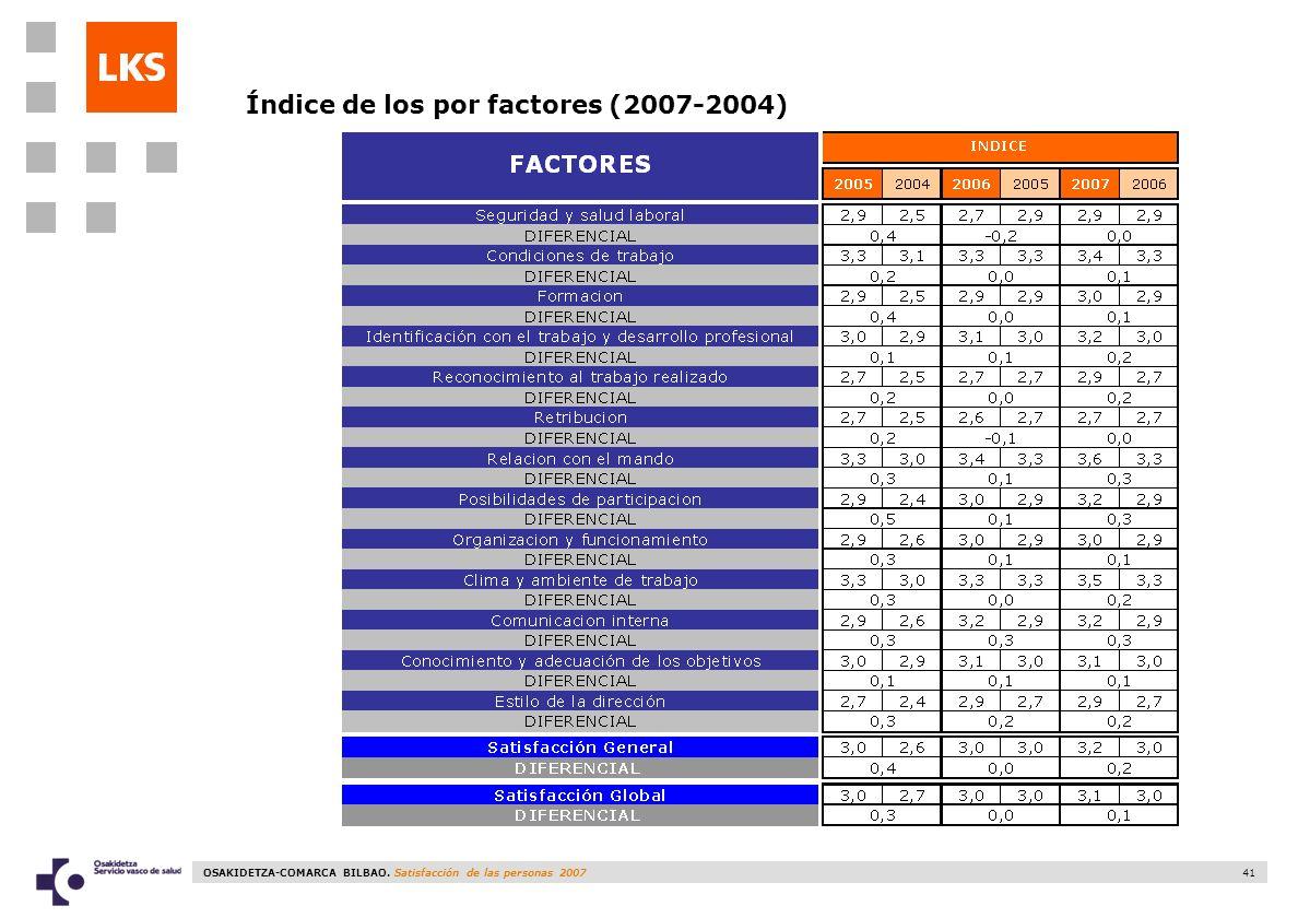 Índice de los por factores (2007-2004)