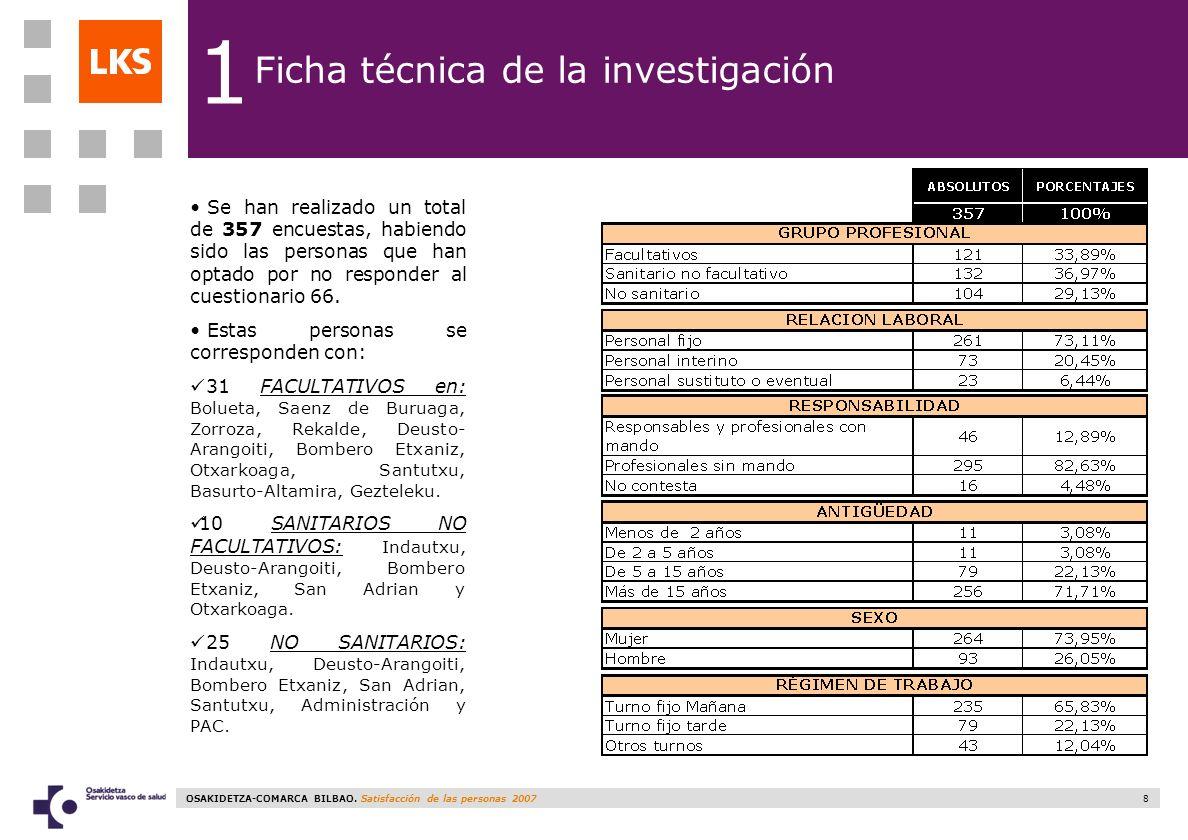 1 Ficha técnica de la investigación