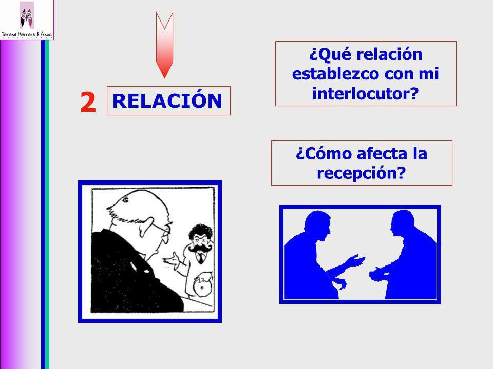 2 RELACIÓN ¿Qué relación establezco con mi interlocutor