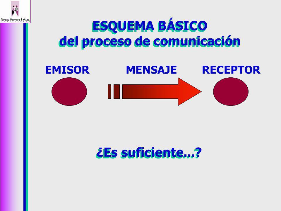 ESQUEMA BÁSICO del proceso de comunicación