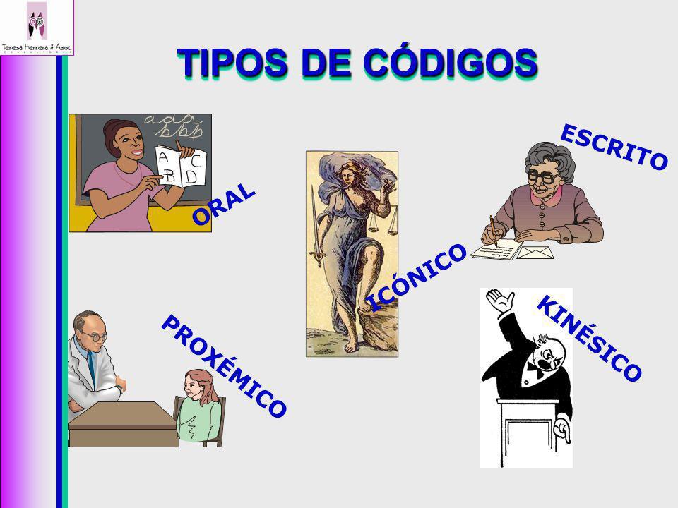 TIPOS DE CÓDIGOS ORAL ESCRITO ICÓNICO KINÉSICO PROXÉMICO