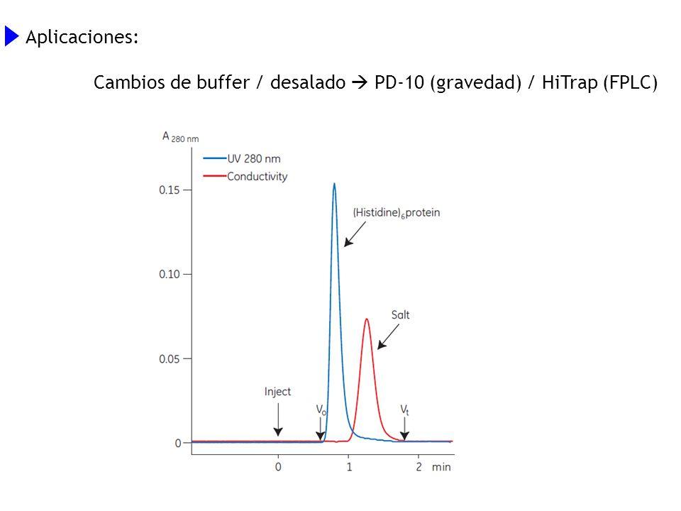 Aplicaciones: Cambios de buffer / desalado  PD-10 (gravedad) / HiTrap (FPLC)