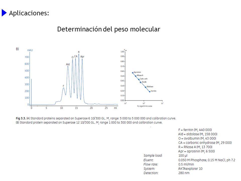 Aplicaciones: Determinación del peso molecular