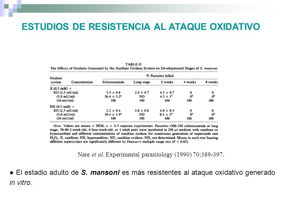 ESTUDIOS DE RESISTENCIA AL ATAQUE OXIDATIVO