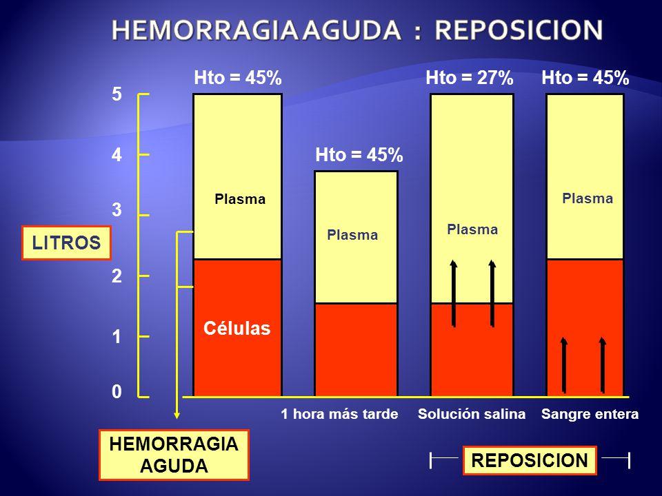 HEMORRAGIA AGUDA : REPOSICION