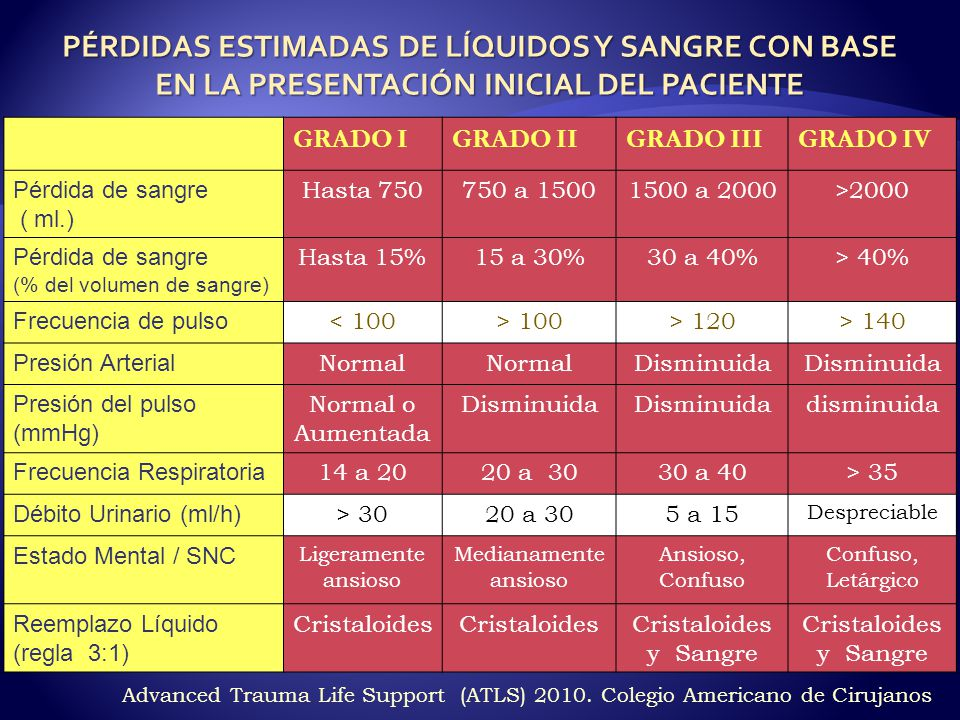 PÉRDIDAS ESTIMADAS DE LÍQUIDOS Y SANGRE CON BASE EN LA PRESENTACIÓN INICIAL DEL PACIENTE
