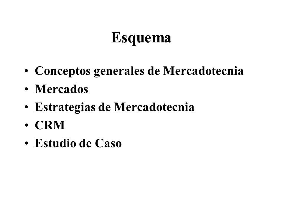 Esquema Conceptos generales de Mercadotecnia Mercados