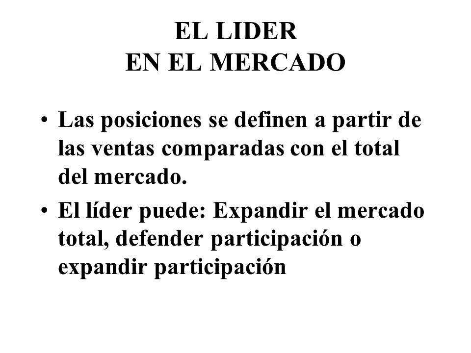 EL LIDER EN EL MERCADO Las posiciones se definen a partir de las ventas comparadas con el total del mercado.