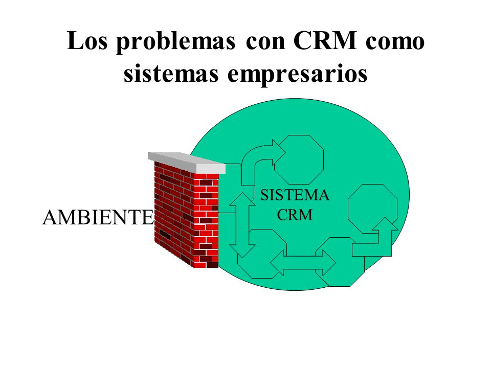 Los problemas con CRM como sistemas empresarios