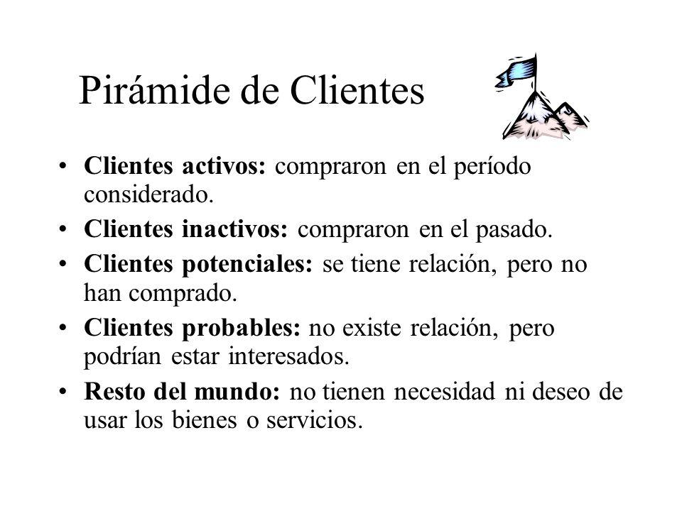 Pirámide de Clientes Clientes activos: compraron en el período considerado. Clientes inactivos: compraron en el pasado.