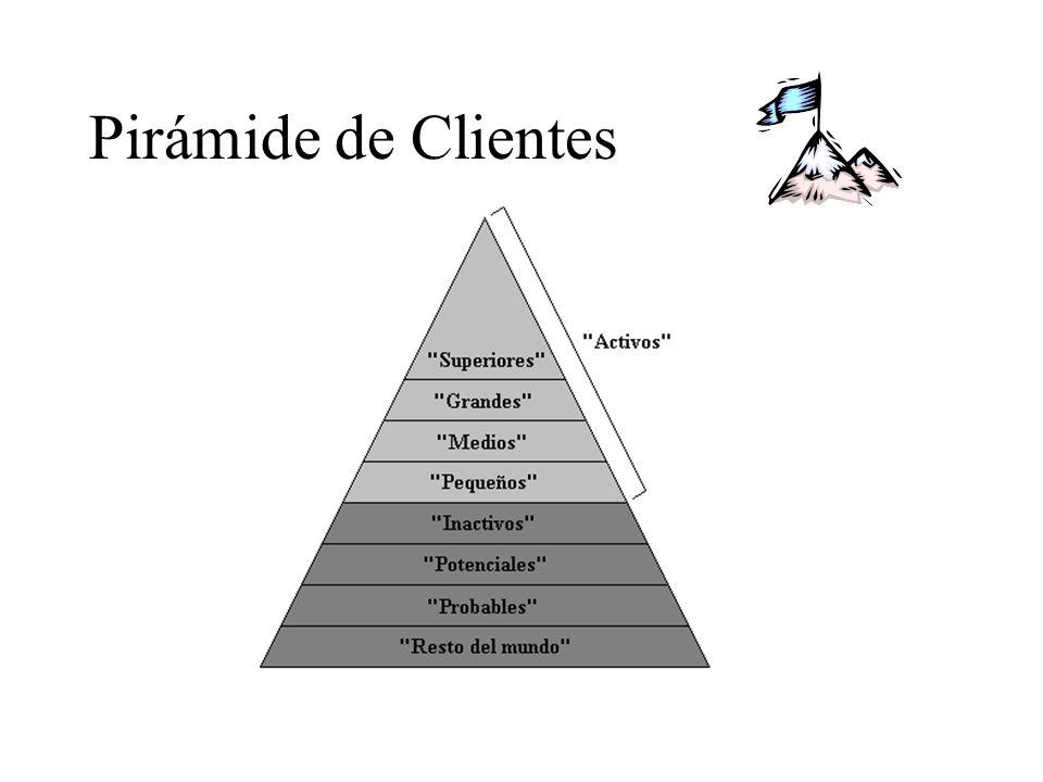 Pirámide de Clientes