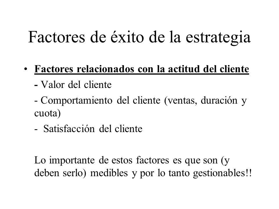 Factores de éxito de la estrategia