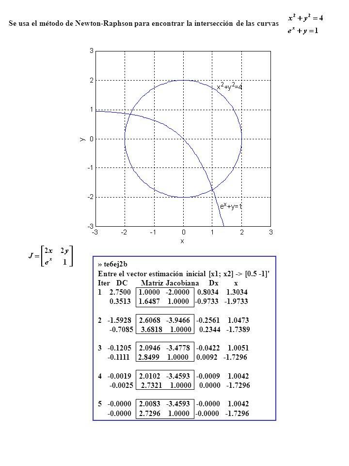 Se usa el método de Newton-Raphson para encontrar la intersección de las curvas