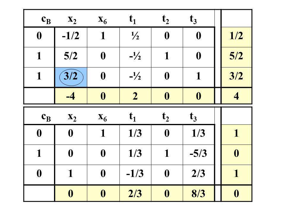 cB x2 x6 t1 t2 t3 -1/2. 1. ½. 1/2. 5/2. -½.