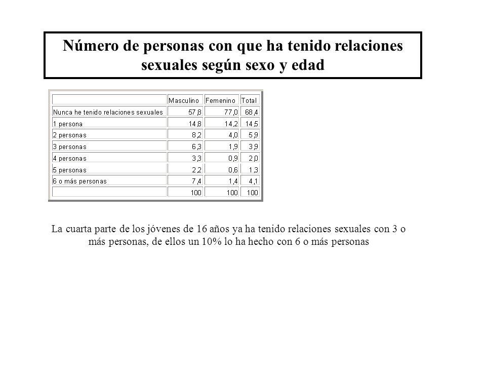 Número de personas con que ha tenido relaciones sexuales según sexo y edad