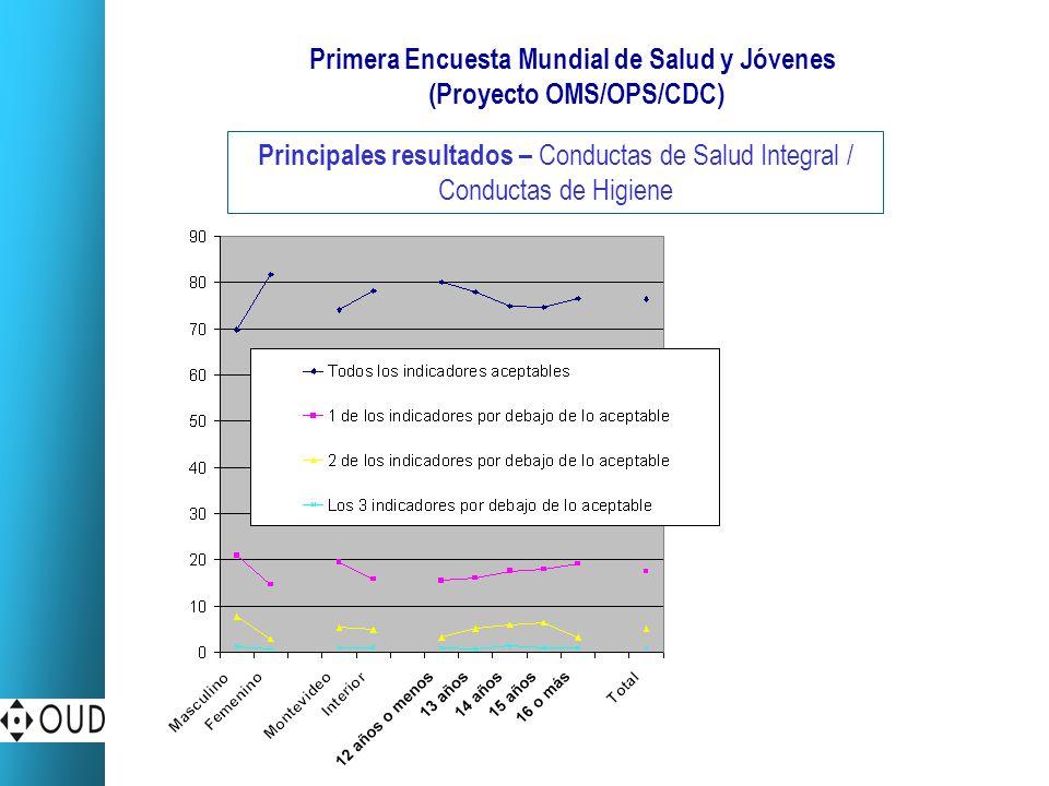 Primera Encuesta Mundial de Salud y Jóvenes (Proyecto OMS/OPS/CDC)