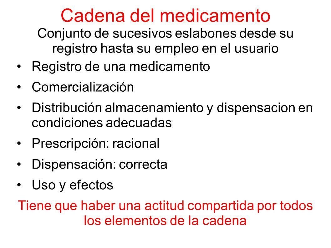 Cadena del medicamento Conjunto de sucesivos eslabones desde su registro hasta su empleo en el usuario
