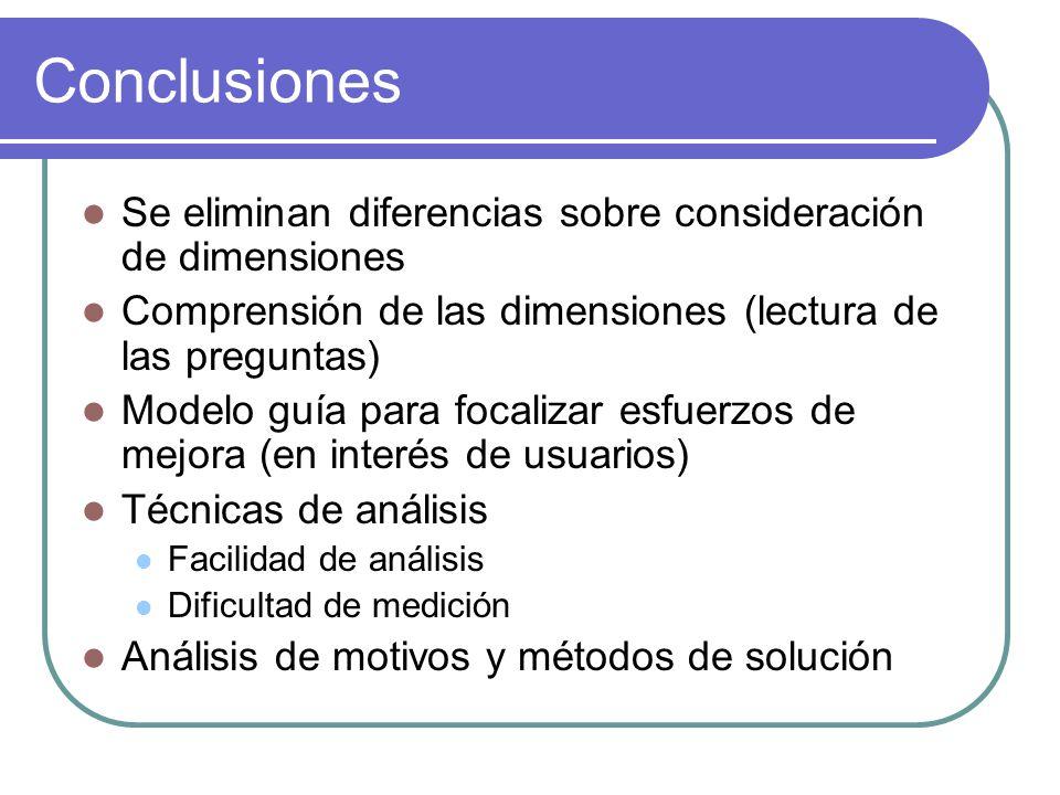 Conclusiones Se eliminan diferencias sobre consideración de dimensiones. Comprensión de las dimensiones (lectura de las preguntas)