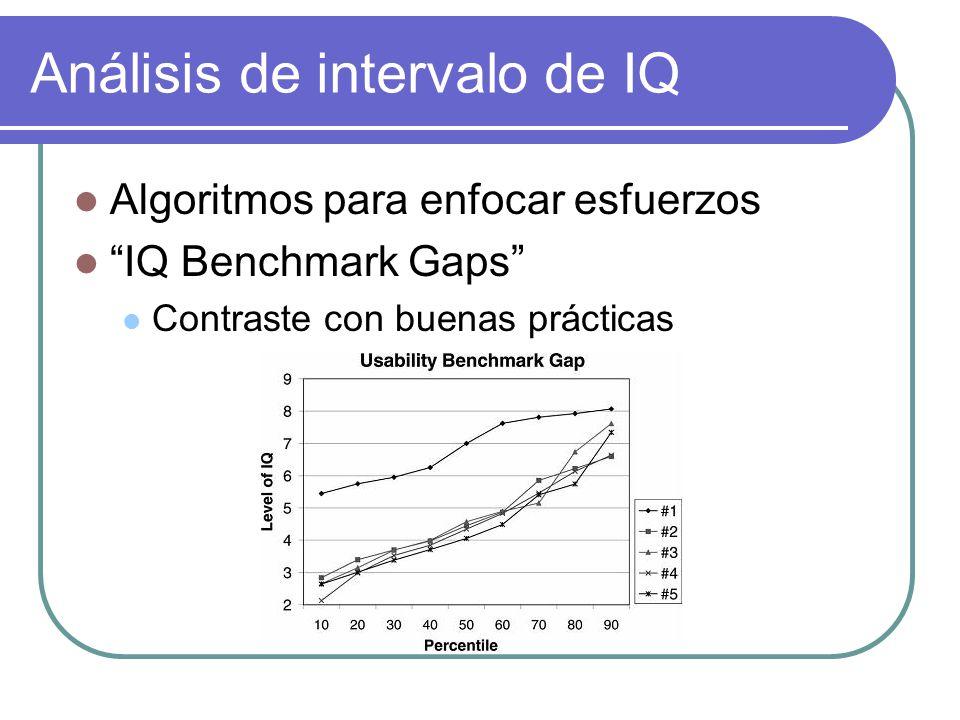 Análisis de intervalo de IQ