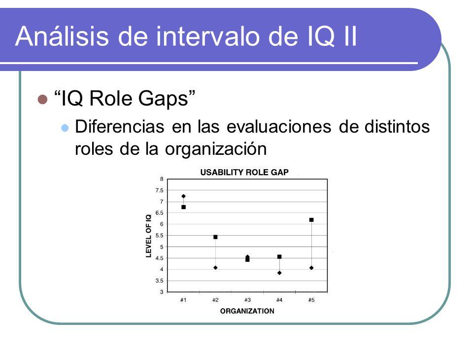 Análisis de intervalo de IQ II