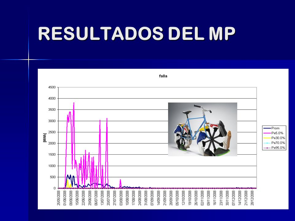 RESULTADOS DEL MP