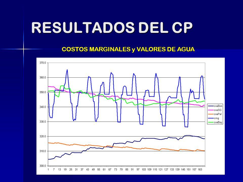 COSTOS MARGINALES y VALORES DE AGUA