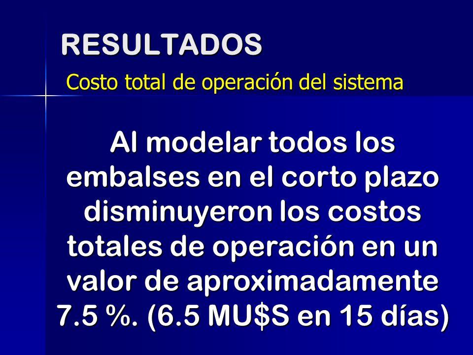 RESULTADOS Costo total de operación del sistema.