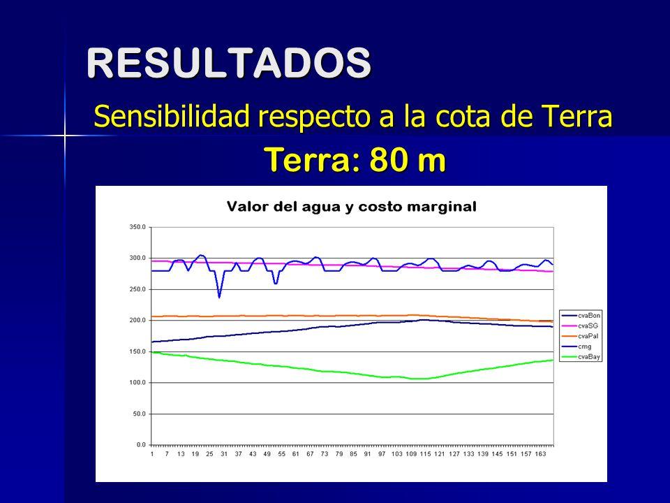 RESULTADOS Sensibilidad respecto a la cota de Terra Terra: 80 m