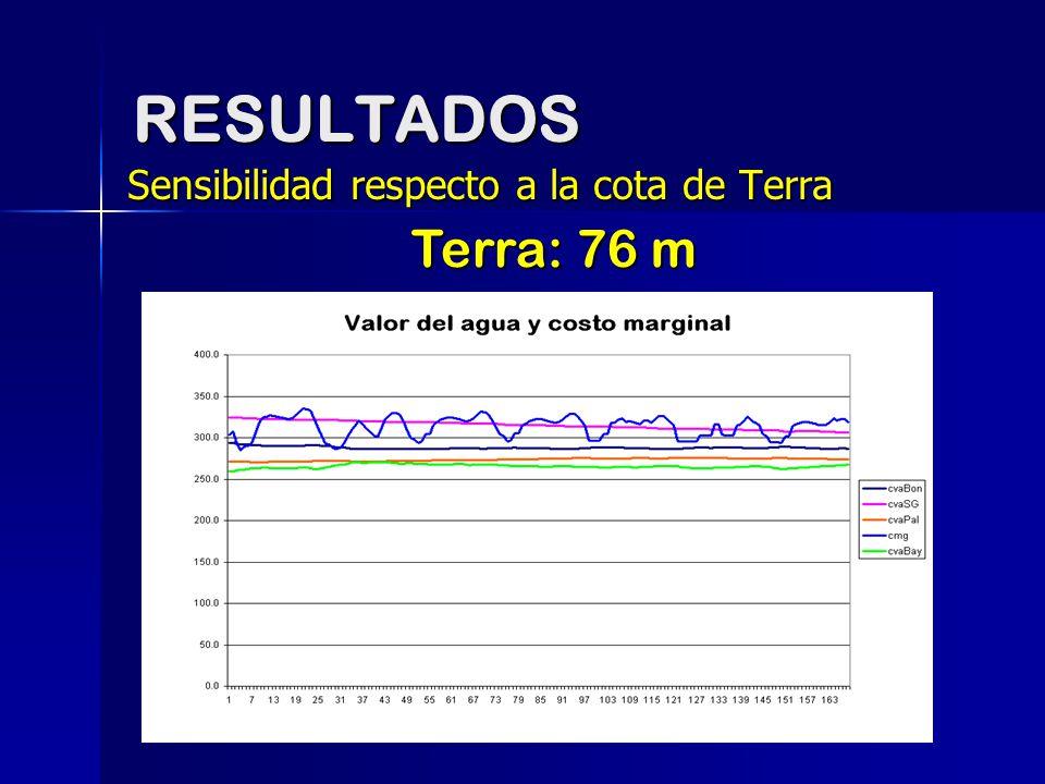 RESULTADOS Sensibilidad respecto a la cota de Terra Terra: 76 m