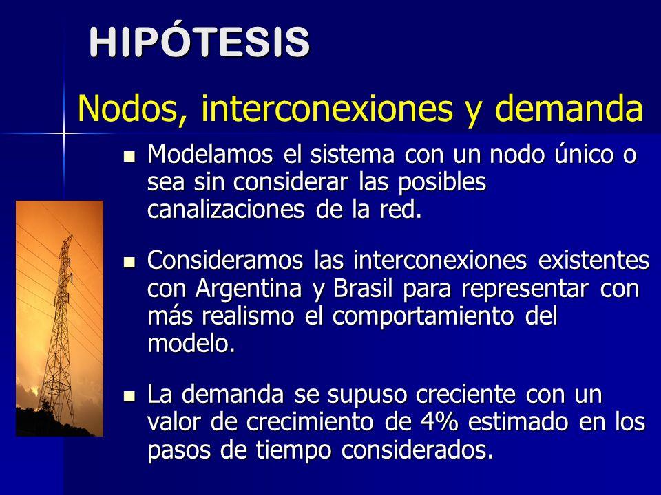 HIPÓTESIS Nodos, interconexiones y demanda