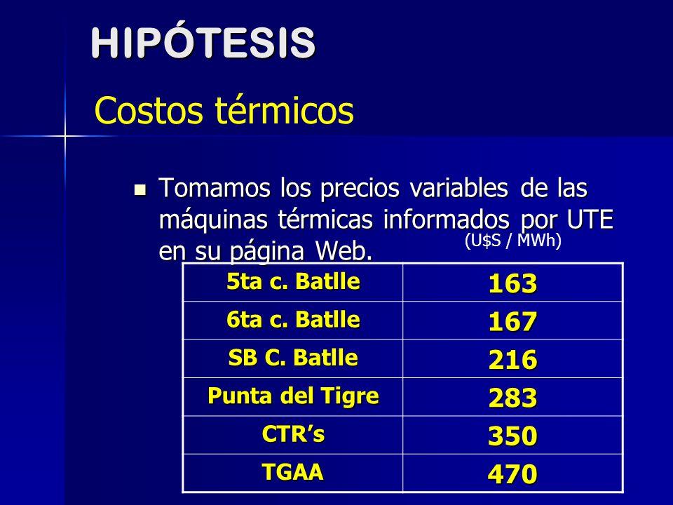 HIPÓTESIS Costos térmicos 163 167 216