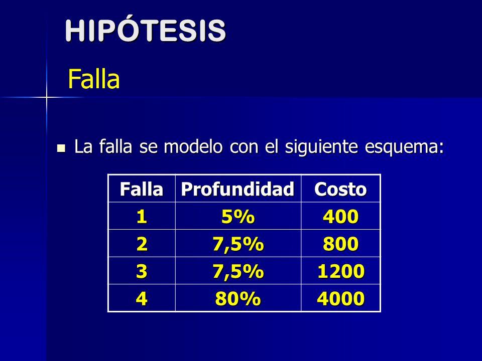 HIPÓTESIS Falla La falla se modelo con el siguiente esquema: Falla
