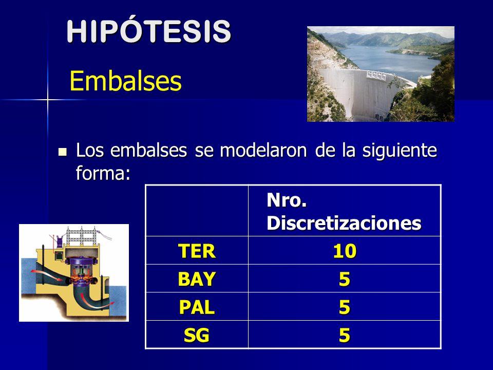 HIPÓTESIS Embalses Los embalses se modelaron de la siguiente forma: