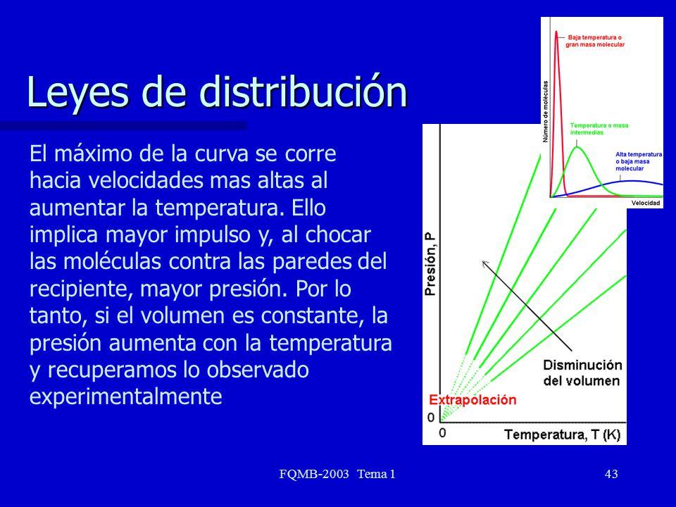 Leyes de distribución