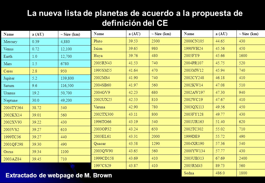 La nueva lista de planetas de acuerdo a la propuesta de definición del CE