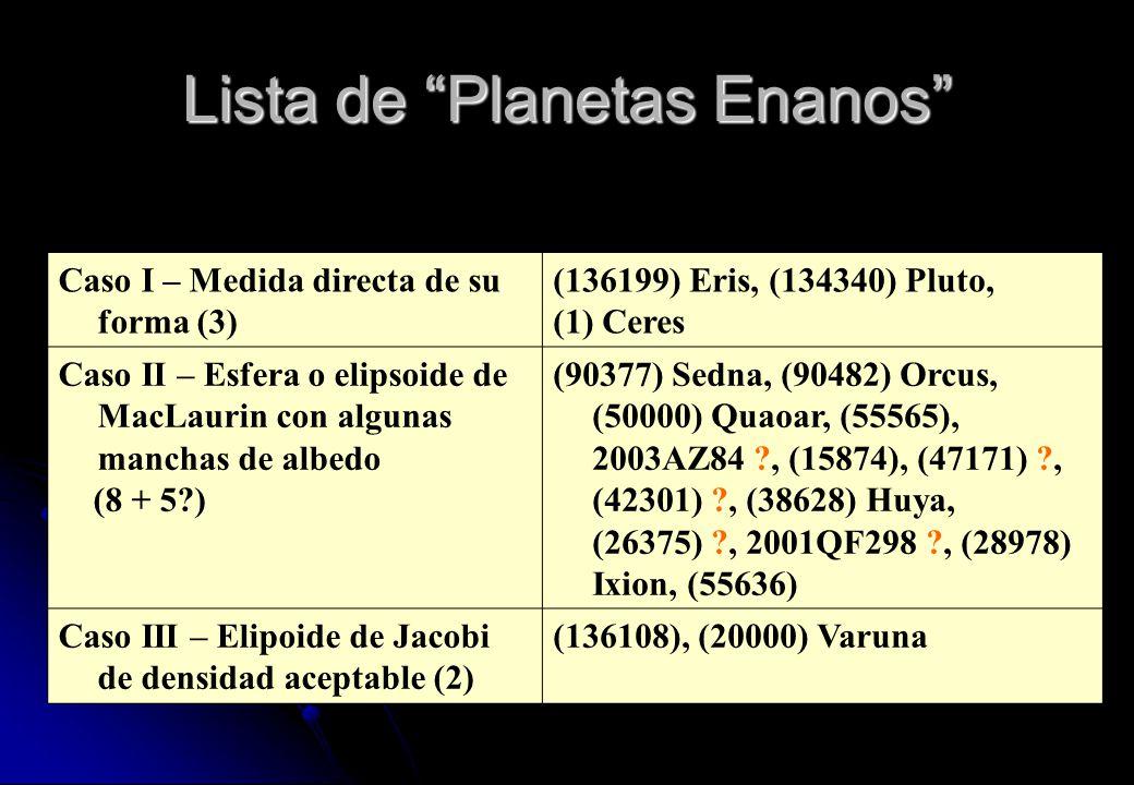 Lista de Planetas Enanos
