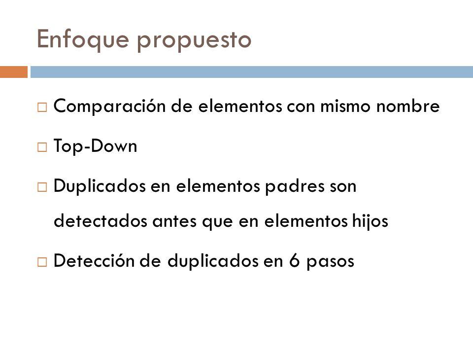 Enfoque propuesto Comparación de elementos con mismo nombre Top-Down